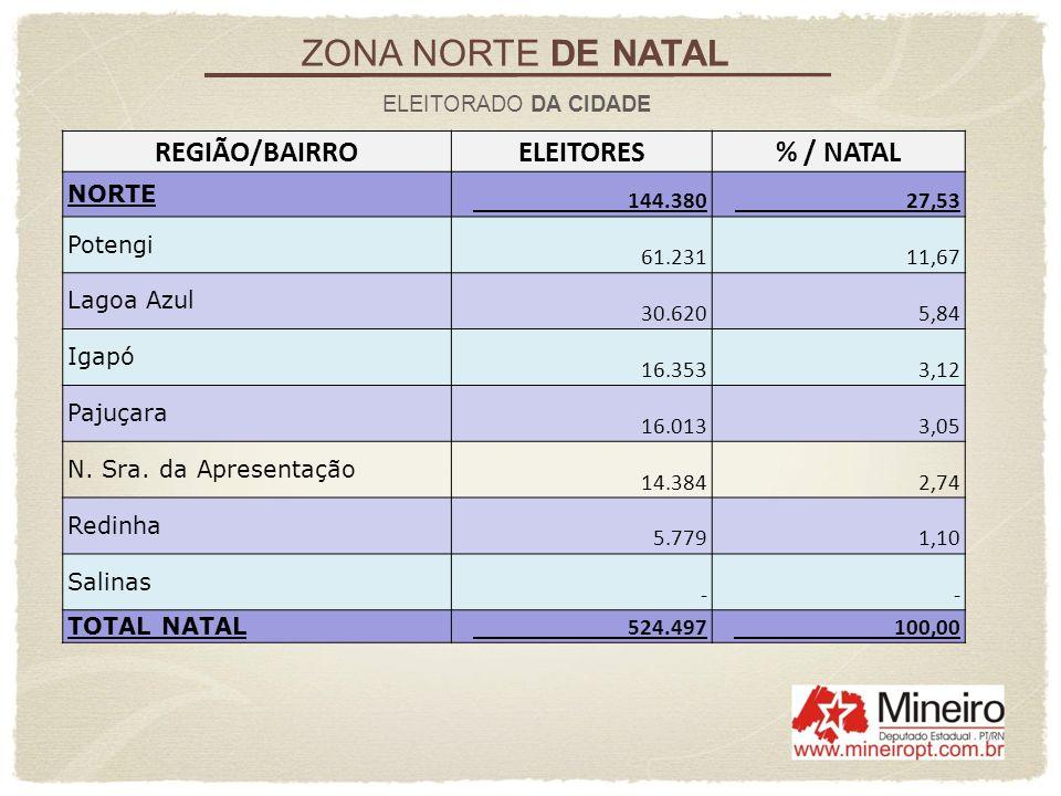 ZONA NORTE DE NATAL ELEITORADO DA CIDADE REGIÃO/BAIRROELEITORES% / NATAL NORTE 144.380 27,53 Potengi 61.231 11,67 Lagoa Azul 30.620 5,84 Igapó 16.353