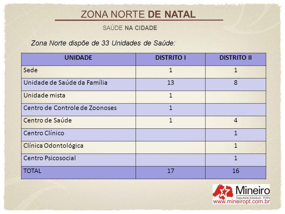 ZONA NORTE DE NATAL SAÚDE NA CIDADE Zona Norte dispõe de 33 Unidades de Saúde: UNIDADEDISTRITO IDISTRITO II Sede11 Unidade de Saúde da Família138 Unid