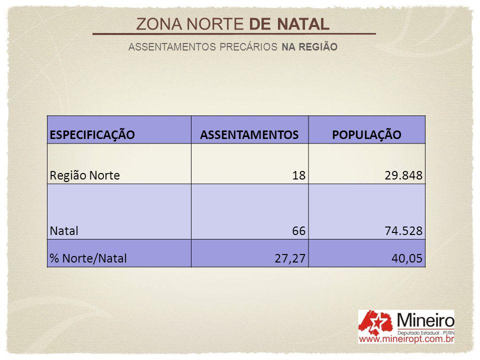 ZONA NORTE DE NATAL ASSENTAMENTOS PRECÁRIOS NA REGIÃO ESPECIFICAÇÃOASSENTAMENTOSPOPULAÇÃO Região Norte 18 29.848 Natal 66 74.528 % Norte/Natal27,2740,