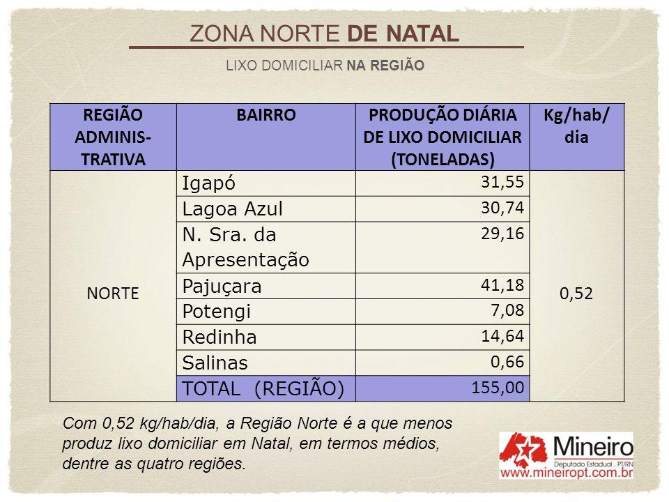 ZONA NORTE DE NATAL LIXO DOMICILIAR NA REGIÃO REGIÃO ADMINIS- TRATIVA BAIRROPRODUÇÃO DIÁRIA DE LIXO DOMICILIAR (TONELADAS) Kg/hab/ dia NORTE Igapó 31,