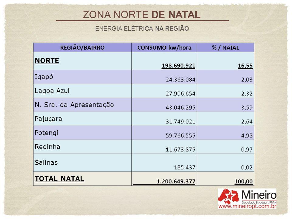 ZONA NORTE DE NATAL ENERGIA ELÉTRICA NA REGIÃO REGIÃO/BAIRROCONSUMO kw/hora% / NATAL NORTE 198.690.92116,55 Igapó 24.363.0842,03 Lagoa Azul 27.906.654