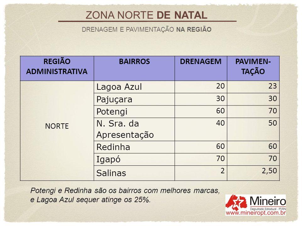 ZONA NORTE DE NATAL DRENAGEM E PAVIMENTAÇÃO NA REGIÃO REGIÃO ADMINISTRATIVA BAIRROSDRENAGEMPAVIMEN- TAÇÃO NORTE Lagoa Azul 2023 Pajuçara 30 Potengi 60