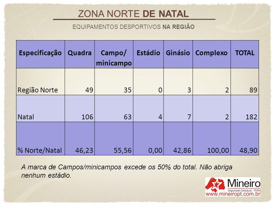 EspecificaçãoQuadraCampo/EstádioGinásioComplexoTOTAL minicampo Região Norte493503289 Natal10663472182 % Norte/Natal46,2355,560,0042,86100,0048,90 ZONA