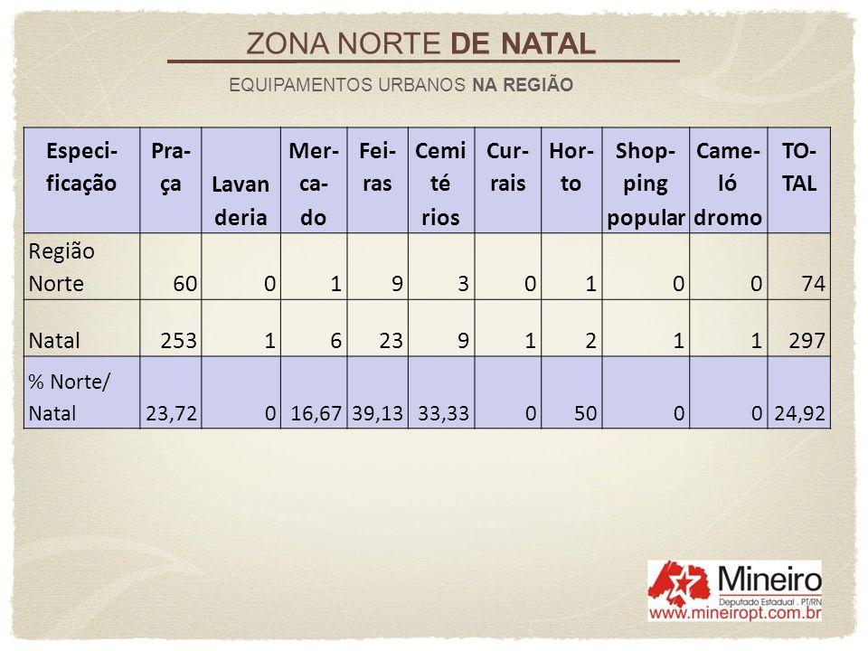 ZONA NORTE DE NATAL EQUIPAMENTOS URBANOS NA REGIÃO Especi- ficação Pra- çaLavan Mer- ca- Fei- ras Cemi té Cur- rais Hor- to Shop- ping Came- ló TO- TA