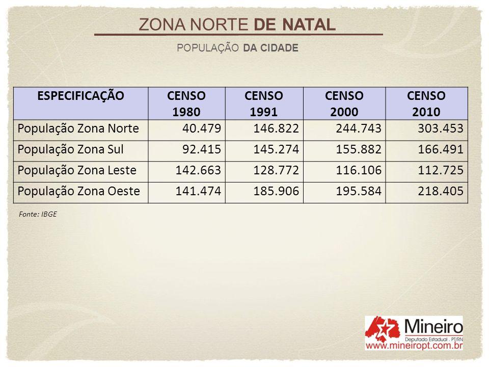 ZONA NORTE DE NATAL POPULAÇÃO DA CIDADE ESPECIFICAÇÃOCENSO 1980 CENSO 1991 CENSO 2000 CENSO 2010 População Zona Norte40.479146.822244.743303.453 Popul