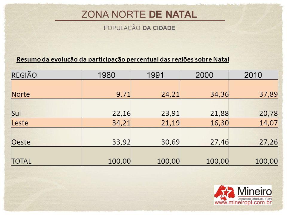 Entre 2010 e 2000, a chamada Zona Norte cresceu sua população a uma taxa média anual de 2,09%.