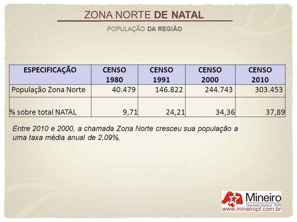 Entre 2010 e 2000, a chamada Zona Norte cresceu sua população a uma taxa média anual de 2,09%. ZONA NORTE DE NATAL POPULAÇÃO DA REGIÃO ESPECIFICAÇÃOCE