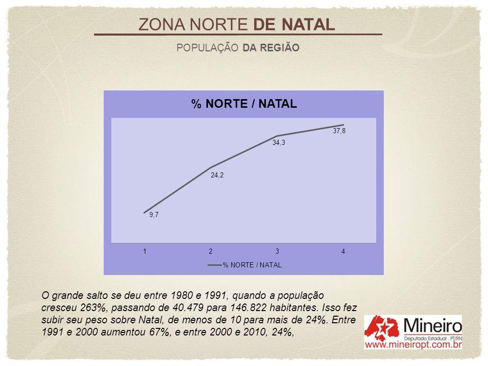ZONA NORTE DE NATAL EQUIPAMENTOS DESPORTIVOS A Região Norte fica com 49% dos equipamentos da cidade, com destaque para os dois complexos desportivos existentes.