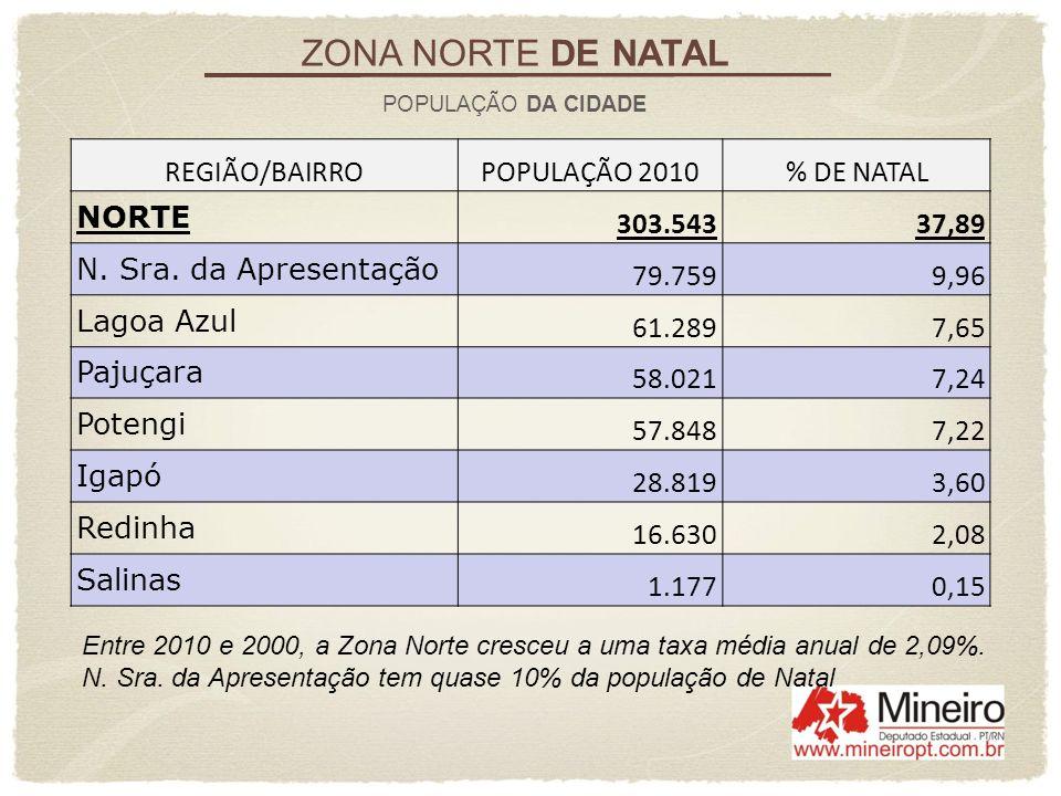 REGIÃO/BAIRROPOPULAÇÃO 2010% DE NATAL NORTE 303.54337,89 N. Sra. da Apresentação 79.7599,96 Lagoa Azul 61.2897,65 Pajuçara 58.0217,24 Potengi 57.8487,