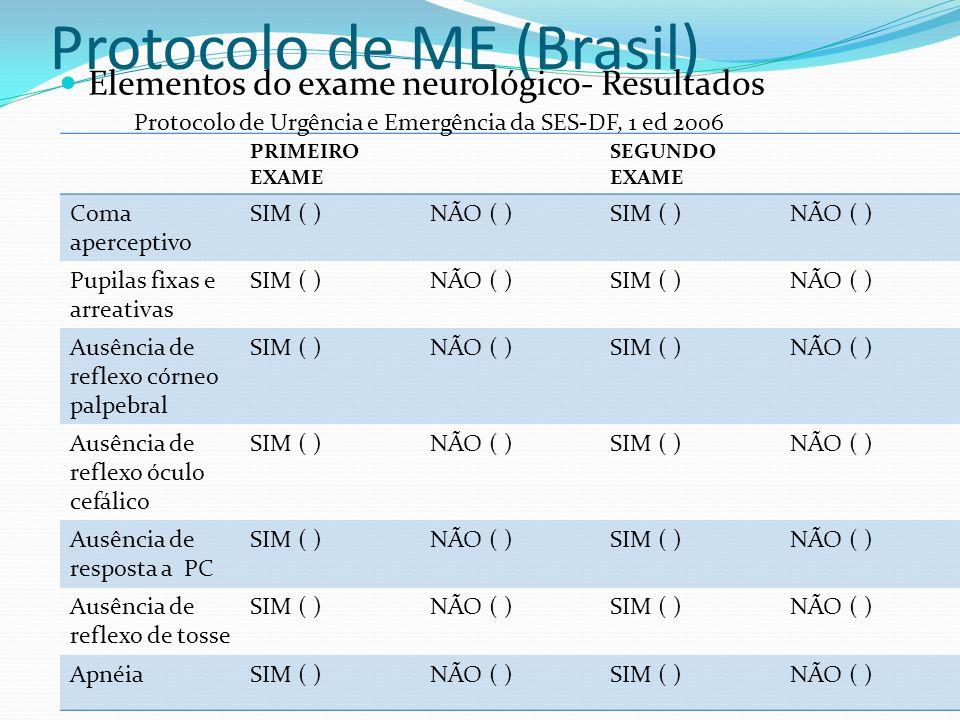 Protocolo de ME (Brasil) Elementos do exame neurológico- Resultados PRIMEIRO EXAME SEGUNDO EXAME Coma aperceptivo SIM ( )NÃO ( )SIM ( )NÃO ( ) Pupilas fixas e arreativas SIM ( )NÃO ( )SIM ( )NÃO ( ) Ausência de reflexo córneo palpebral SIM ( )NÃO ( )SIM ( )NÃO ( ) Ausência de reflexo óculo cefálico SIM ( )NÃO ( )SIM ( )NÃO ( ) Ausência de resposta a PC SIM ( )NÃO ( )SIM ( )NÃO ( ) Ausência de reflexo de tosse SIM ( )NÃO ( )SIM ( )NÃO ( ) ApnéiaSIM ( )NÃO ( )SIM ( )NÃO ( ) Protocolo de Urgência e Emergência da SES-DF, 1 ed 2006