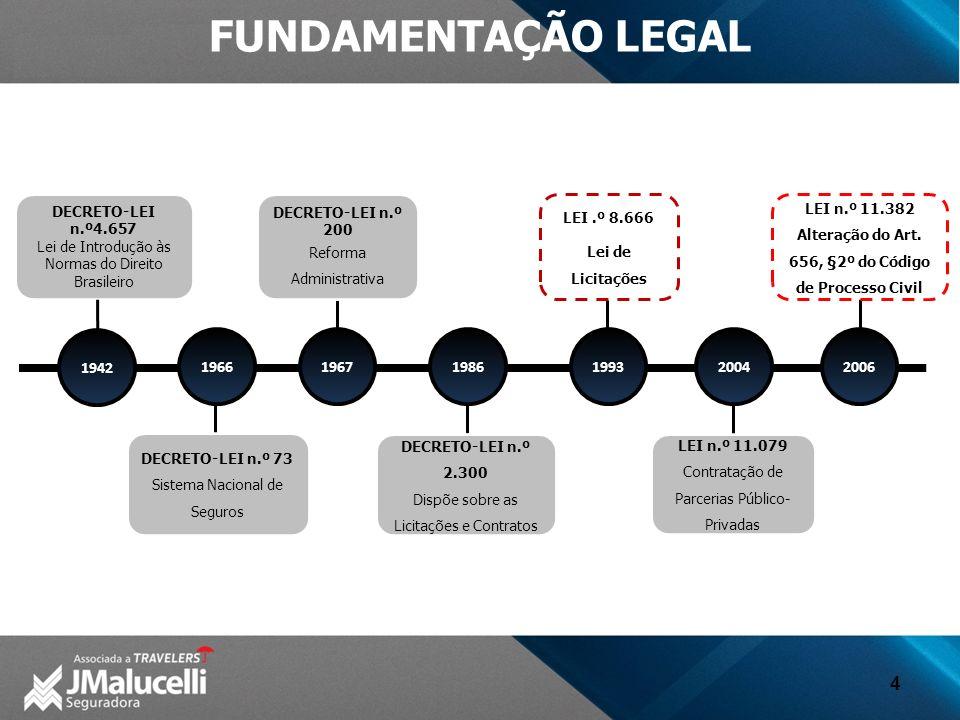 4 FUNDAMENTAÇÃO LEGAL 1942 19661967198619932004 DECRETO-LEI n.º4.657 Lei de Introdução às Normas do Direito Brasileiro DECRETO-LEI n.º 73 Sistema Nacional de Seguros DECRETO-LEI n.º 200 Reforma Administrativa DECRETO-LEI n.º 2.300 Dispõe sobre as Licitações e Contratos LEI.º 8.666 Lei de Licitações LEI n.º 11.079 Contratação de Parcerias Público- Privadas LEI n.º 11.382 Alteração do Art.