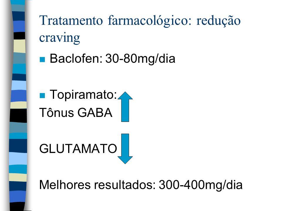 Tratamento farmacológico: redução craving n Baclofen: 30-80mg/dia n Topiramato: Tônus GABA GLUTAMATO Melhores resultados: 300-400mg/dia