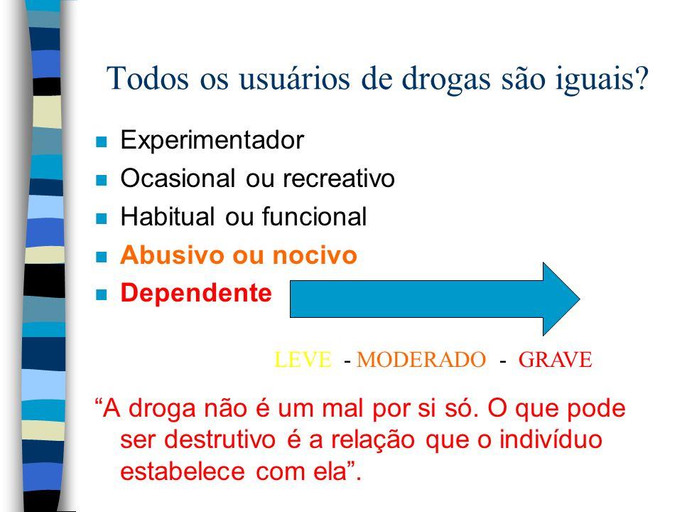 Tratamento farmacológico: Abstinência n Propanolol n Modafinil: 1.
