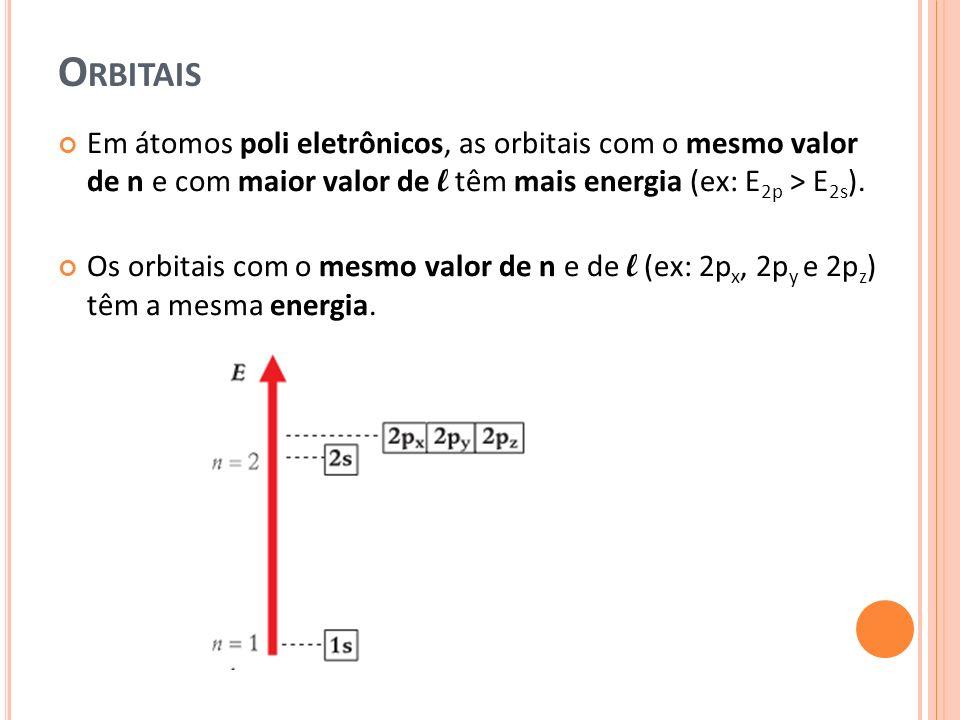 O RBITAIS Em átomos poli eletrônicos, as orbitais com o mesmo valor de n e com maior valor de l têm mais energia (ex: E 2p > E 2s ). Os orbitais com o