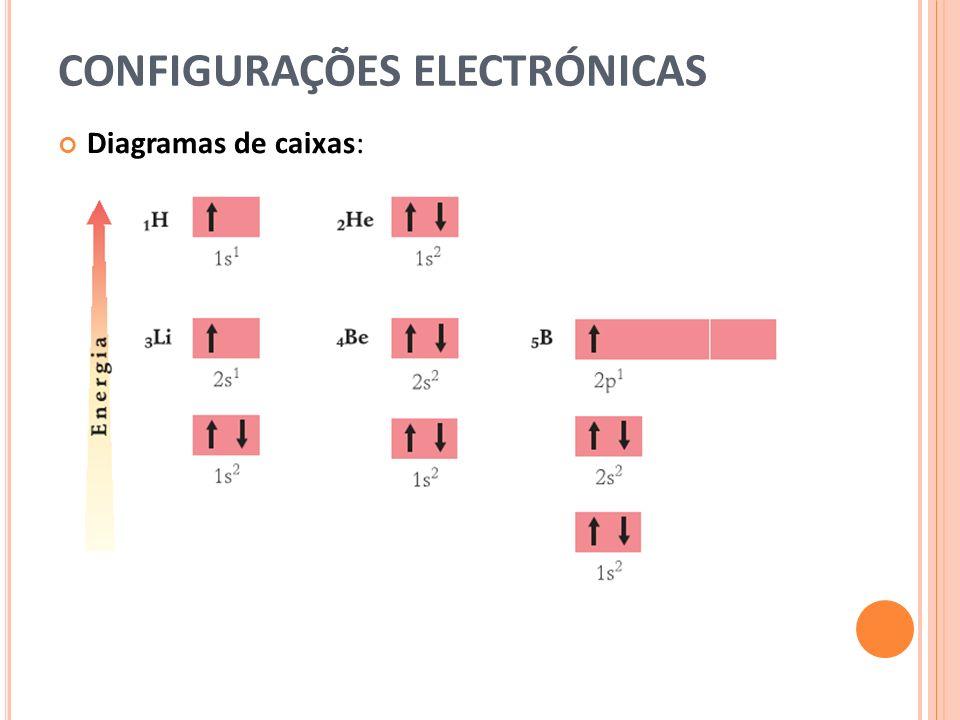CONFIGURAÇÕES ELECTRÓNICAS Diagramas de caixas: