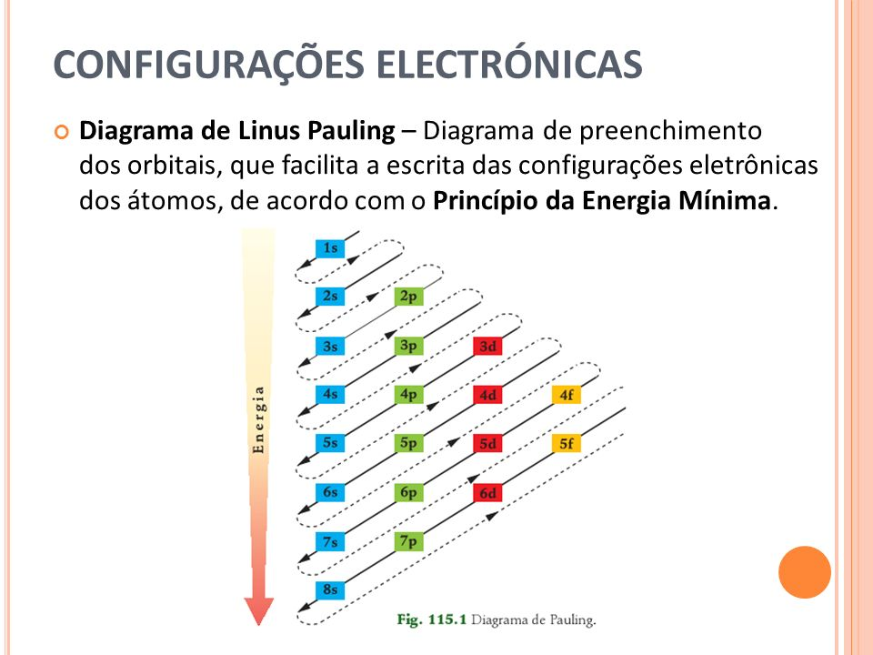 CONFIGURAÇÕES ELECTRÓNICAS Diagrama de Linus Pauling – Diagrama de preenchimento dos orbitais, que facilita a escrita das configurações eletrônicas dos átomos, de acordo com o Princípio da Energia Mínima.