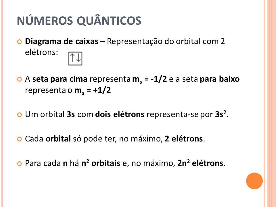NÚMEROS QUÂNTICOS Diagrama de caixas – Representação do orbital com 2 elétrons: A seta para cima representa m s = -1/2 e a seta para baixo representa o m s = +1/2 Um orbital 3s com dois elétrons representa-se por 3s 2.