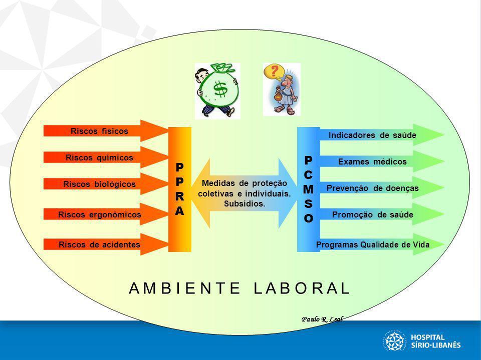 A M B I E N T E L A B O R A L PPRAPPRA PCMSOPCMSO Medidas de proteção coletivas e individuais. Subsídios. Riscos físicos Riscos químicos Riscos biológ