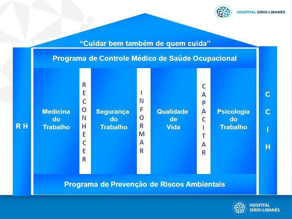 Programa de Prevenção de Riscos Ambientais Cuidar bem também de quem cuida Medicina do Trabalho Segurança do Trabalho Qualidade de Vida Psicologia do
