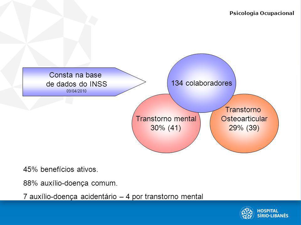 Psicologia Ocupacional Consta na base de dados do INSS 09/04/2010 Transtorno Osteoarticular 29% (39) Transtorno mental 30% (41) 134 colaboradores 45%