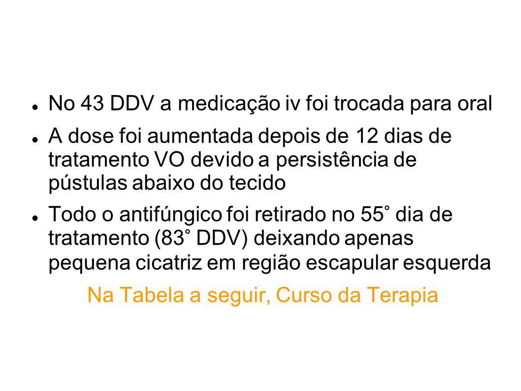 No 43 DDV a medicação iv foi trocada para oral A dose foi aumentada depois de 12 dias de tratamento VO devido a persistência de pústulas abaixo do tec