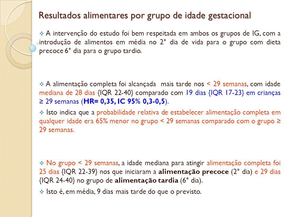 Resultados alimentares por grupo de idade gestacional Resultados alimentares por grupo de idade gestacional Pelo menos um episódio de intolerância alimentar foi encontrada em 75/83 (90%) crianças < 29 semanas em comparação em comparação 180/312 (58%) nos 29 semanas (RR 1,6, IC 95% 1,4 a 1,8).