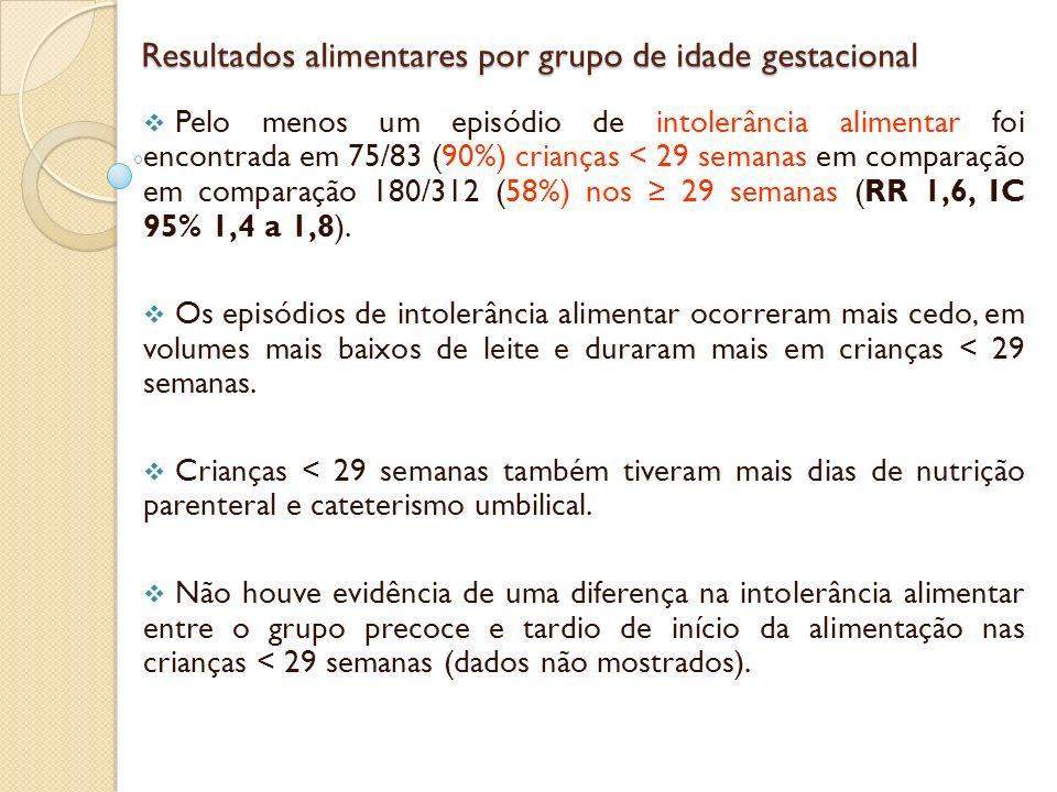 Resultados gastrointestinais por grupo de idade gestacional Resultados gastrointestinais por grupo de idade gestacional Metade dos casos de ECN no estudo ocorreu em lactentes < 29 semanas (tabela 2).