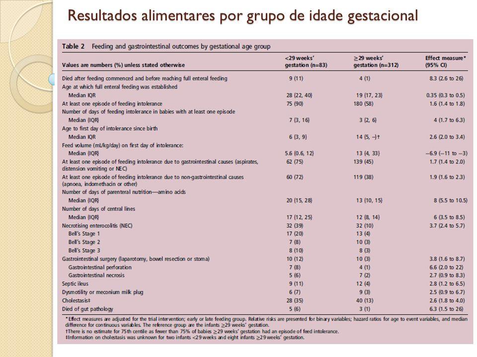 Resultados gastrointestinais por grupo de idade gestacional Resultados gastrointestinais por grupo de idade gestacional