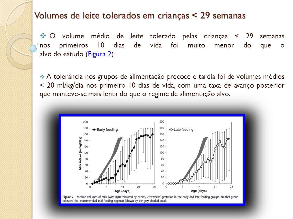 Discussão Discussão Este estudo confirmou que as crianças com uma combinação de gestação < 29 semanas, restrição de crescimento intrauterino e fluxo sanguíneo anormal ao Doppler pré-natal têm uma taxa muito elevada de NEC e outras doenças gastrintestinais.