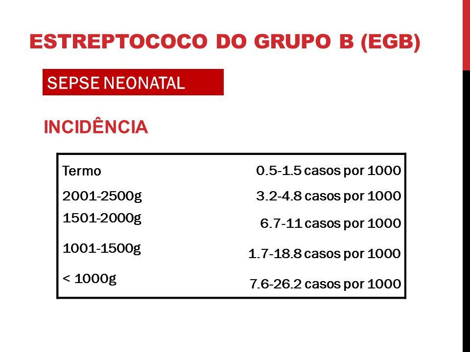 SEPSE NEONATAL Termo 0.5-1.5 casos por 1000 2001-2500g3.2-4.8 casos por 1000 1501-2000g 6.7-11 casos por 1000 1001-1500g 1.7-18.8 casos por 1000 < 1000g 7.6-26.2 casos por 1000 INCIDÊNCIA Termo 0.5-1.5 casos por 1000 2001-2500g3.2-4.8 casos por 1000 1501-2000g 6.7-11 casos por 1000 1001-1500g 1.7-18.8 casos por 1000 < 1000g 7.6-26.2 casos por 1000 ESTREPTOCOCO DO GRUPO B (EGB)