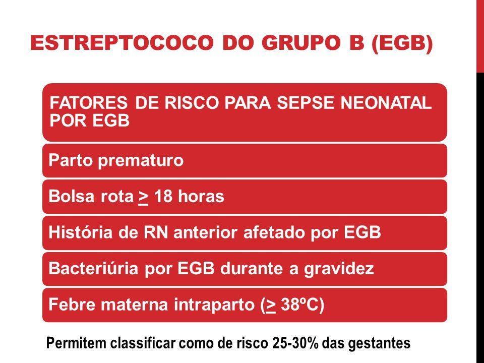 FATORES DE RISCO PARA SEPSE NEONATAL POR EGB Parto prematuroBolsa rota > 18 horasHistória de RN anterior afetado por EGBBacteriúria por EGB durante a gravidezFebre materna intraparto (> 38ºC) ESTREPTOCOCO DO GRUPO B (EGB) Permitem classificar como de risco 25-30% das gestantes