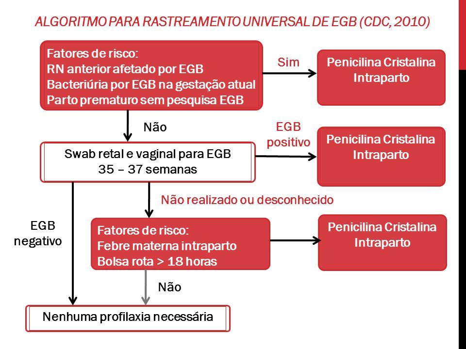ALGORITMO PARA RASTREAMENTO UNIVERSAL DE EGB (CDC, 2010) Fatores de risco: RN anterior afetado por EGB Bacteriúria por EGB na gestação atual Parto pre