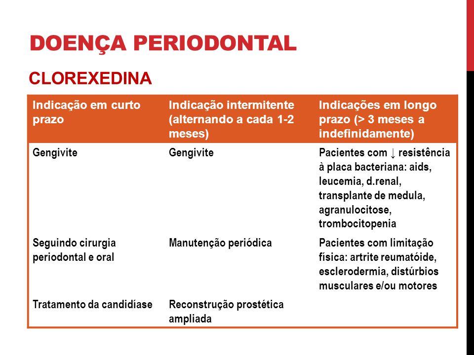 DOENÇA PERIODONTAL CLOREXEDINA Indicação em curto prazo Indicação intermitente (alternando a cada 1-2 meses) Indicações em longo prazo (> 3 meses a indefinidamente) Gengivite Pacientes com resistência à placa bacteriana: aids, leucemia, d.renal, transplante de medula, agranulocitose, trombocitopenia Seguindo cirurgia periodontal e oral Manutenção periódicaPacientes com limitação física: artrite reumatóide, esclerodermia, distúrbios musculares e/ou motores Tratamento da candidíaseReconstrução prostética ampliada