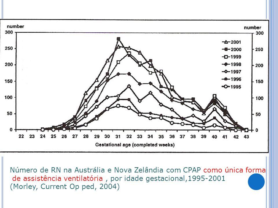Número de RN na Austrália e Nova Zelândia com CPAP como única forma de assistência ventilatória, por idade gestacional,1995-2001 (Morley, Current Op ped, 2004)