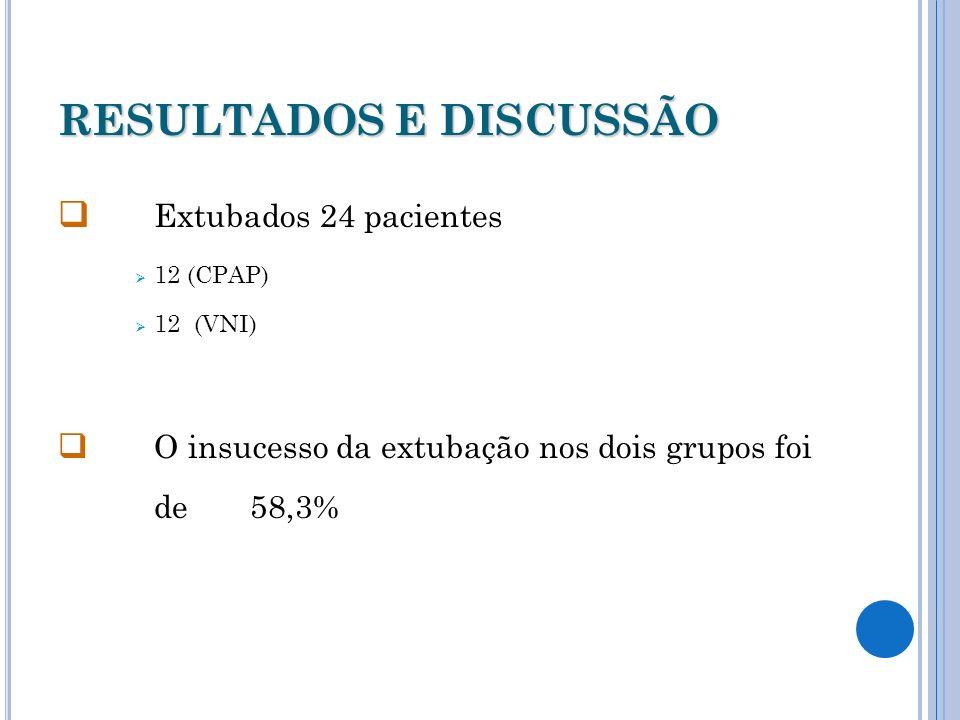 RESULTADOS E DISCUSSÃO Extubados 24 pacientes 12 (CPAP) 12 (VNI) O insucesso da extubação nos dois grupos foi de 58,3%