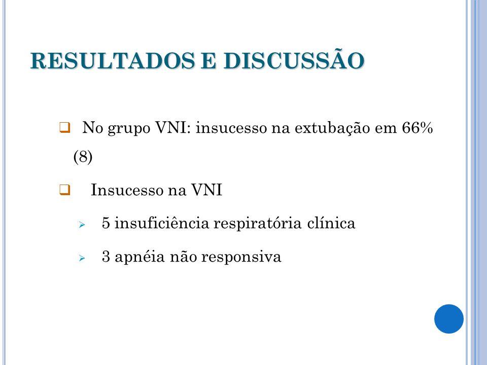 RESULTADOS E DISCUSSÃO No grupo VNI: insucesso na extubação em 66% (8) Insucesso na VNI 5 insuficiência respiratória clínica 3 apnéia não responsiva