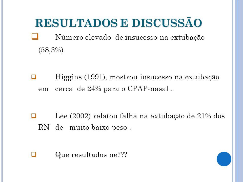 RESULTADOS E DISCUSSÃO Número elevado de insucesso na extubação (58,3%) Higgins (1991), mostrou insucesso na extubação em cerca de 24% para o CPAP-nasal.