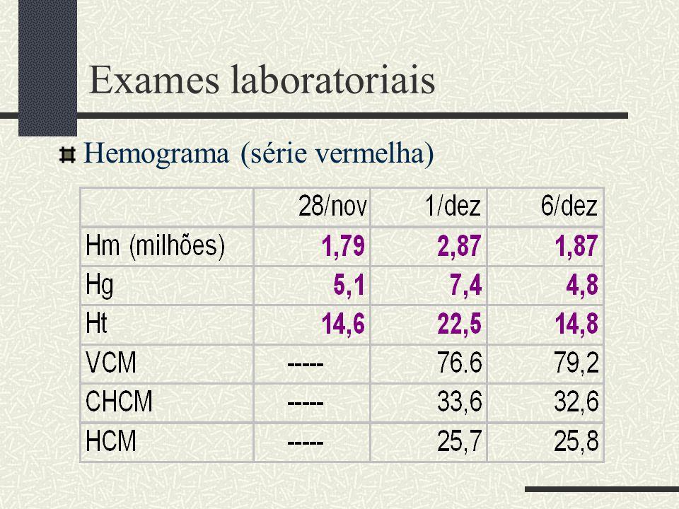 Exames laboratoriais Hemograma (série vermelha)
