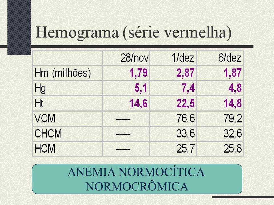 Hemograma (série vermelha) ANEMIA NORMOCÍTICA NORMOCRÔMICA