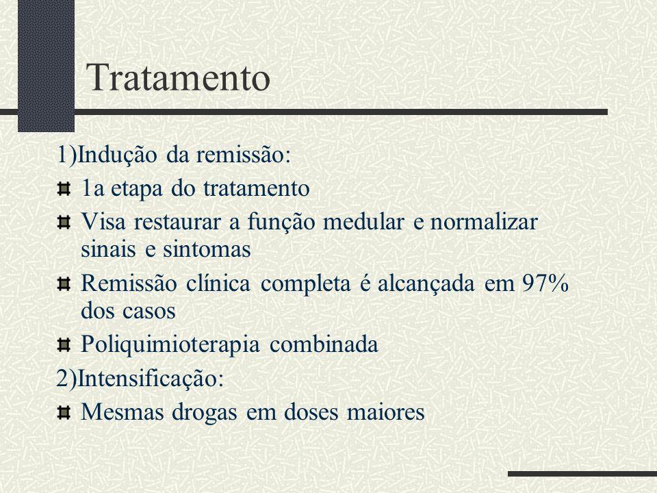 Tratamento 1)Indução da remissão: 1a etapa do tratamento Visa restaurar a função medular e normalizar sinais e sintomas Remissão clínica completa é al