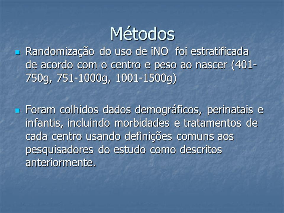 Métodos Randomização do uso de iNO foi estratificada de acordo com o centro e peso ao nascer (401- 750g, 751-1000g, 1001-1500g) Randomização do uso de