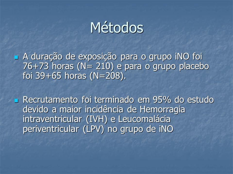 Métodos A duração de exposição para o grupo iNO foi 76+73 horas (N= 210) e para o grupo placebo foi 39+65 horas (N=208). A duração de exposição para o