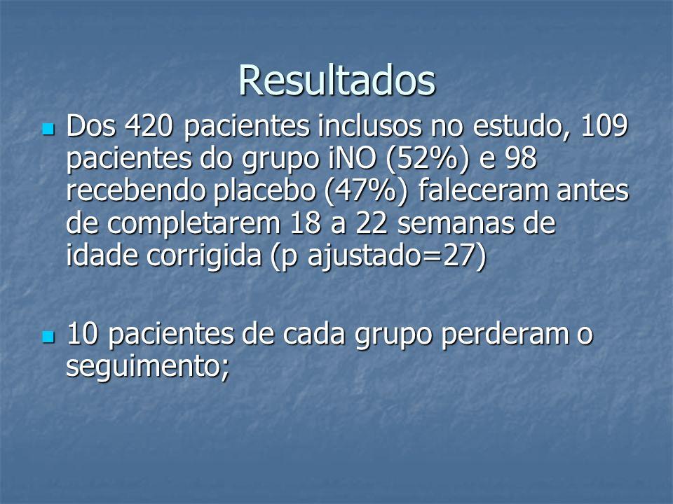 Resultados Dos 420 pacientes inclusos no estudo, 109 pacientes do grupo iNO (52%) e 98 recebendo placebo (47%) faleceram antes de completarem 18 a 22