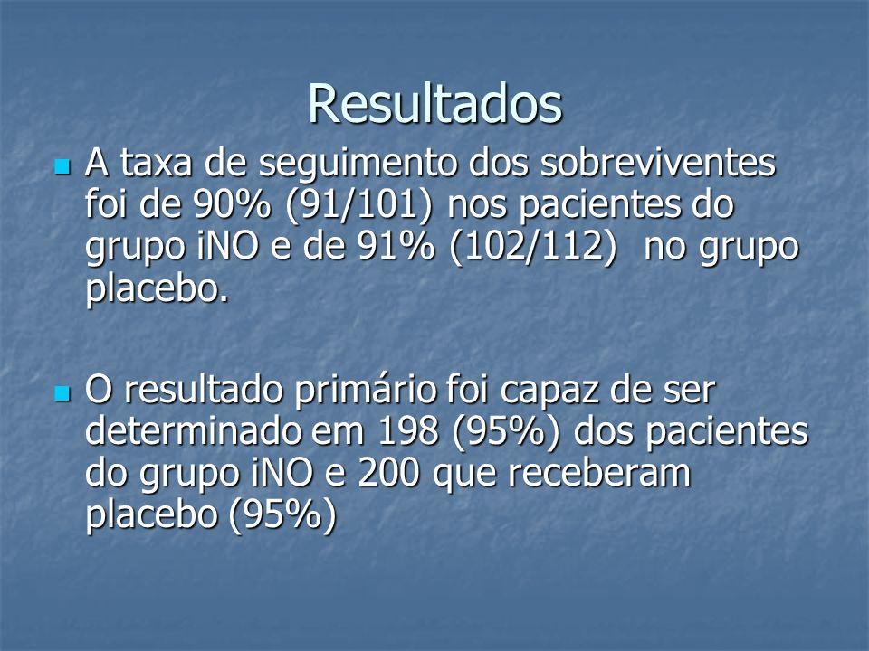 Resultados A taxa de seguimento dos sobreviventes foi de 90% (91/101) nos pacientes do grupo iNO e de 91% (102/112) no grupo placebo. A taxa de seguim