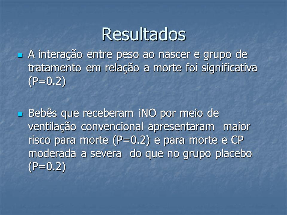 Resultados A interação entre peso ao nascer e grupo de tratamento em relação a morte foi significativa (P=0.2) A interação entre peso ao nascer e grup