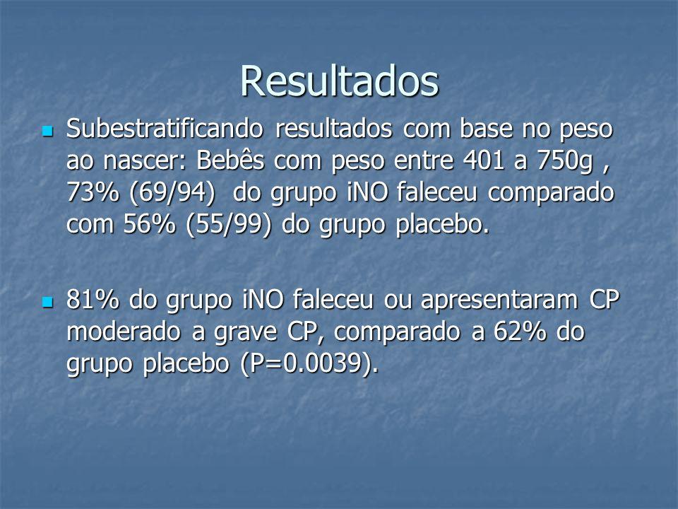 Resultados Subestratificando resultados com base no peso ao nascer: Bebês com peso entre 401 a 750g, 73% (69/94) do grupo iNO faleceu comparado com 56