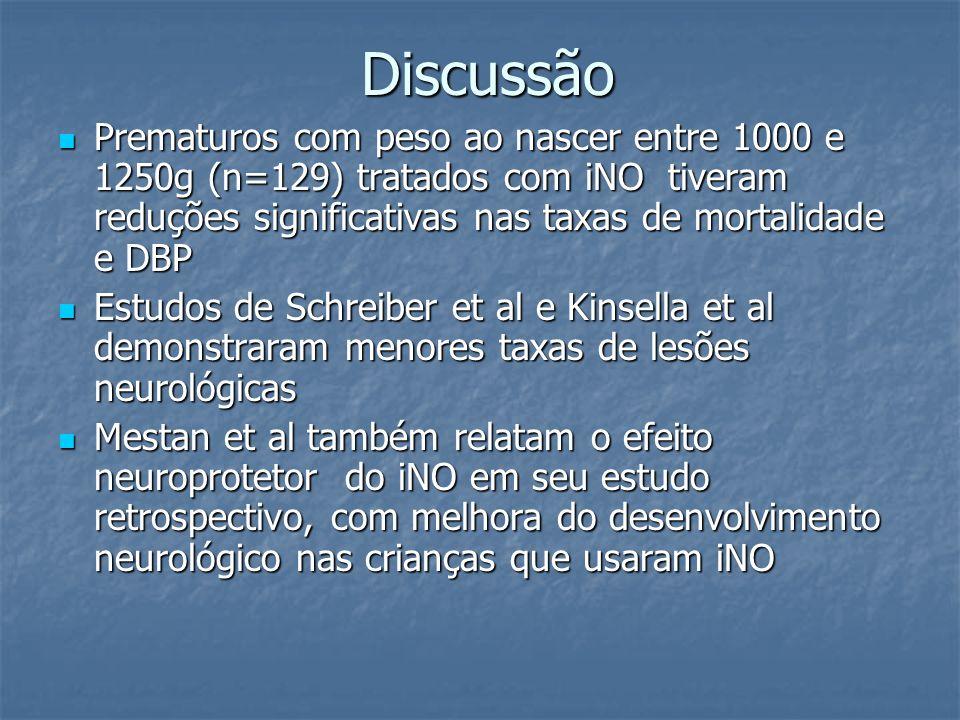 Discussão Prematuros com peso ao nascer entre 1000 e 1250g (n=129) tratados com iNO tiveram reduções significativas nas taxas de mortalidade e DBP Pre