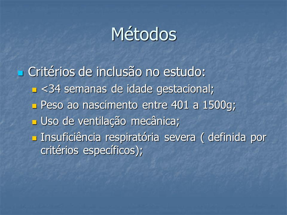 Resultados Subestratificando resultados com base no peso ao nascer: Bebês com peso entre 401 a 750g, 73% (69/94) do grupo iNO faleceu comparado com 56% (55/99) do grupo placebo.