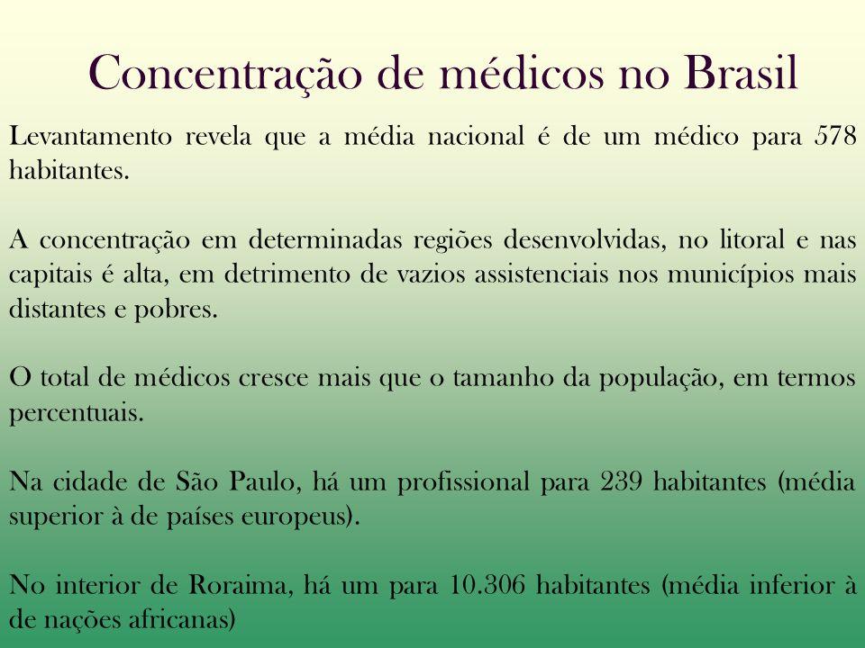 Concentração de médicos no Brasil Levantamento revela que a média nacional é de um médico para 578 habitantes.