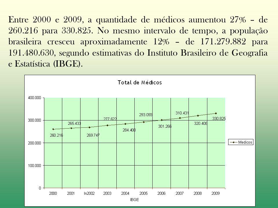 Entre 2000 e 2009, a quantidade de médicos aumentou 27% – de 260.216 para 330.825.